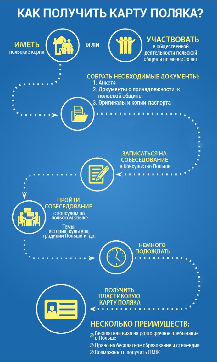 kak-poluchit-kartu-polyaka-infografika