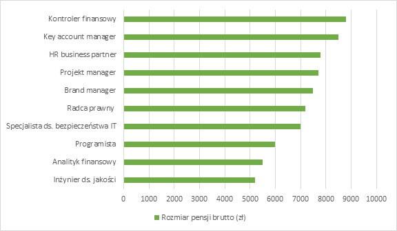 Самые высокооплачиваемые профессии в Польше