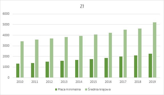Изменения минимальной и средней зарплаты в Польше за период с 2010 по 2019 гг.