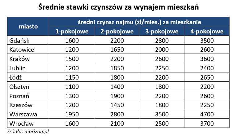 Средние цены на аренду жилья в Польше по городам (злотых в месяц)