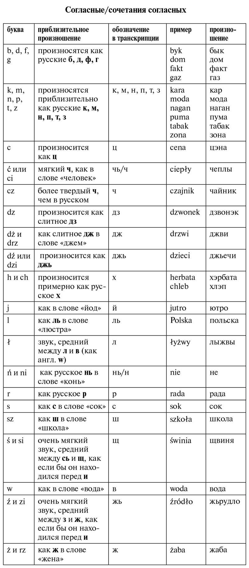 Согласные буквы польского алфавита